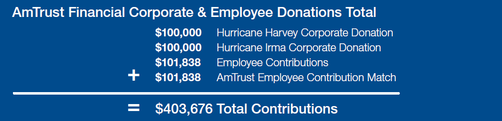 Amtrust Hurricane Relief numbers